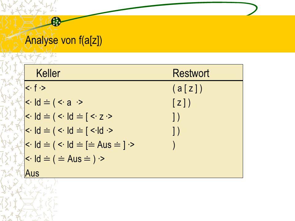 Analyse von f(a[z]) Keller Restwort <∙ f ∙> ( a [ z ] )